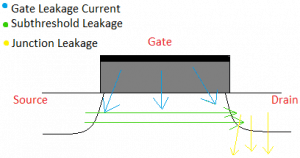 Diagram showing the various leakage currents present in the MOSFET