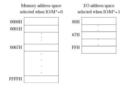 Difference in the memory space between IO mapped IO and memory mapped IO