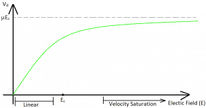 Variation of drift velocity of electron w.r.t. applied electric field