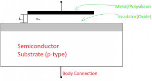 Structure of a MOS capacitor