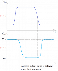 Delay in the output pulse due to a non-ideal input signal