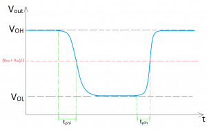 Plot of the output voltage w.r.t. time for a step input signal showing the