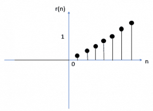 Graphical Representation of Ramp Signal in Discrete Time