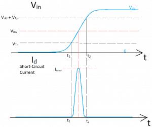 Plot of ramp input voltage and short circuit current in the CMOS inverter