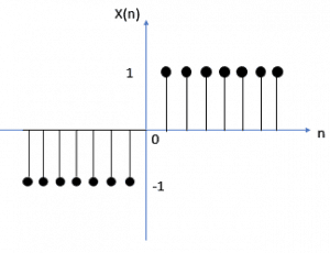 Graphical Representation of Signum Signal in Discrete Time