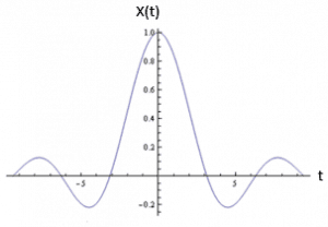 Graphical Representation of a Sinc Signal in Continuous Time