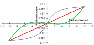 Frequency Response with Prewarping