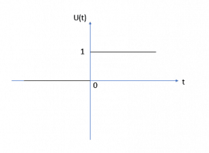 Graphical representation of the Unit Step Function in Continuous Time
