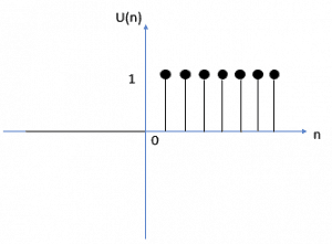 Graphical representation of the Unit Step Function in Discrete Time