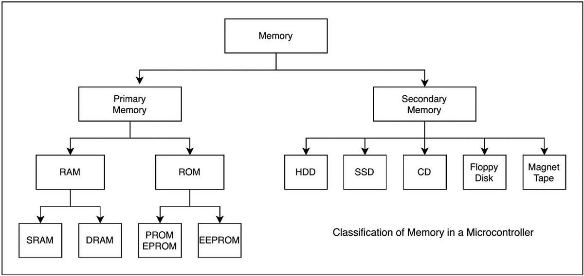 Memory classification in a Microcontroller