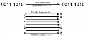 Serial and parallel transmission explaining the concept of serial and parallel buses