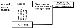 Working of TL1 and TH1 bits in 8051 timers